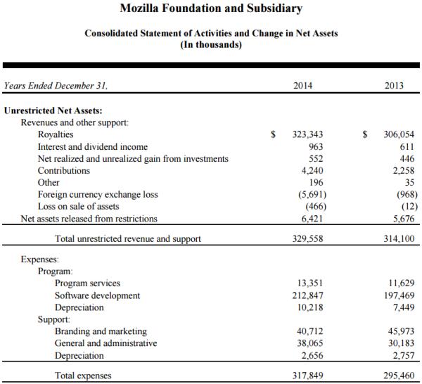 Báo cáo tài chính năm 2014 của Mozilla.
