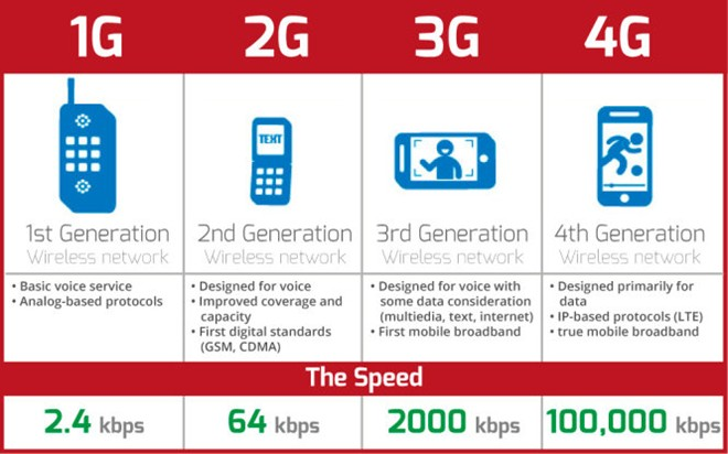 Bắt đầu từ 2010, 4G đã trở thành công nghệ tiên phong, mở rộng khả năng truyền tải dữ liệu so với mạng 3G hiện tại