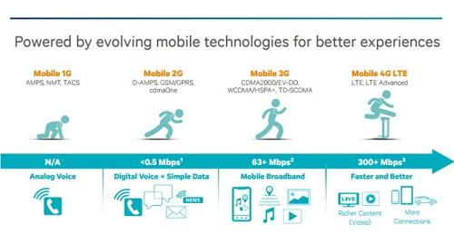 Mạng 4G là một bước nhảy vọt về tốc độ kết nối. LTE Advanced chính là chuẩn 4G thật