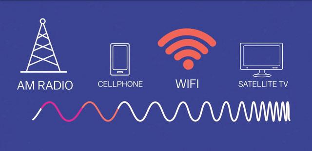Biểu đồ mô tả bước sóng của Wifi so với các thiết bị khác.