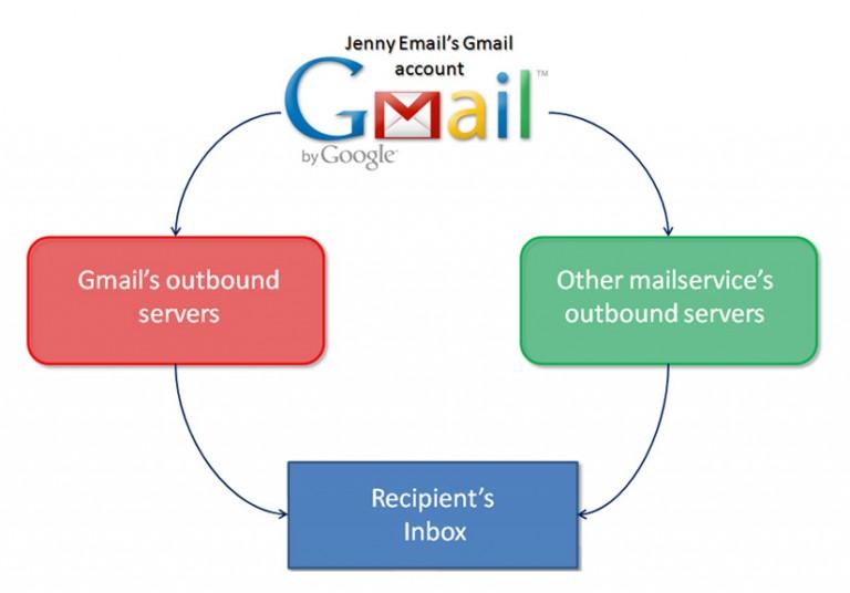 Lỗi không gửi được email website SMTP thông qua Gmail