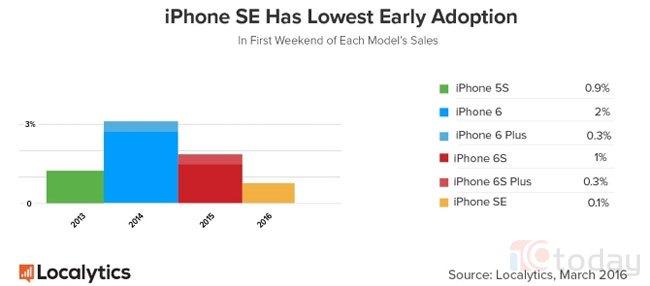 iPhone SE cháy hàng hay chiêu trò của Apple?