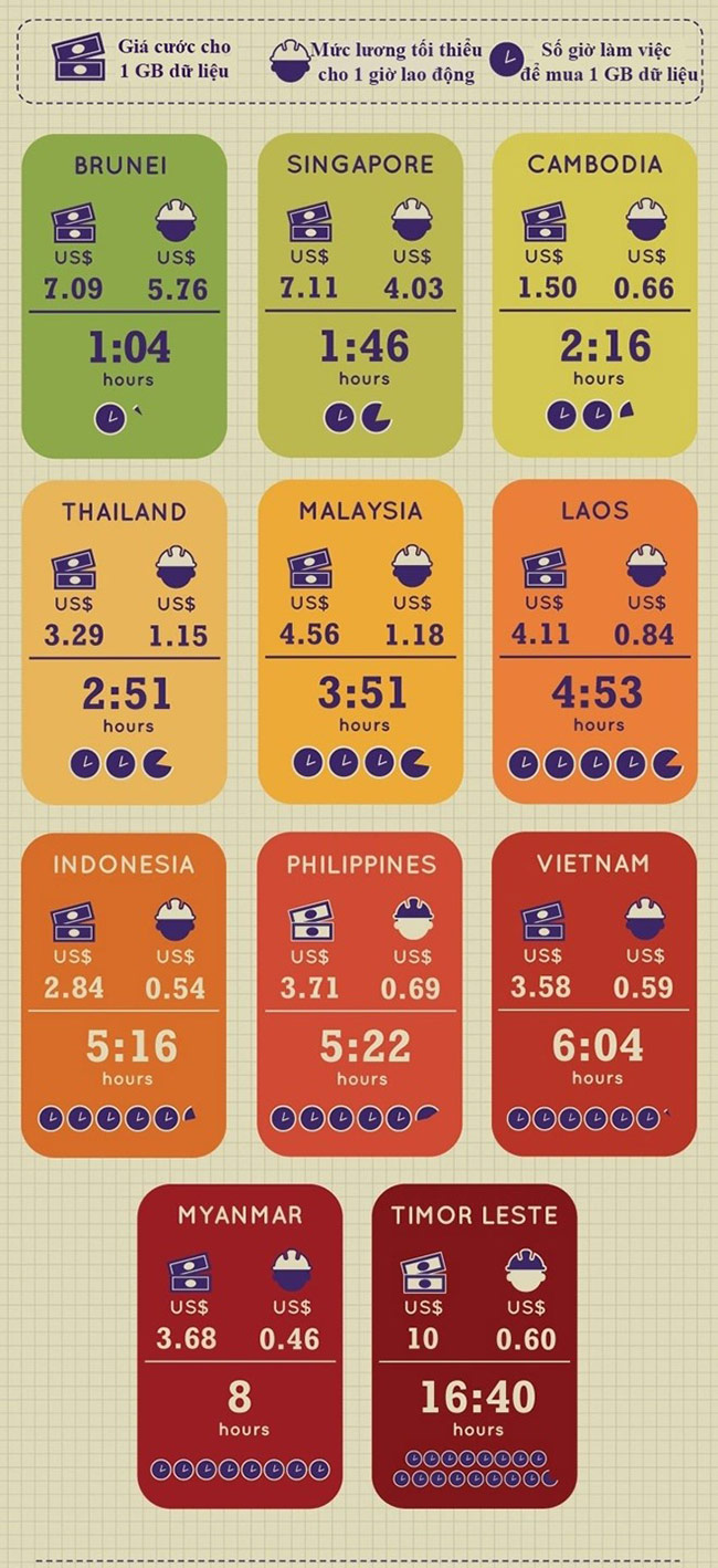 Mạng 3G Việt Nam thuộc nhóm chậm nhất thế giới