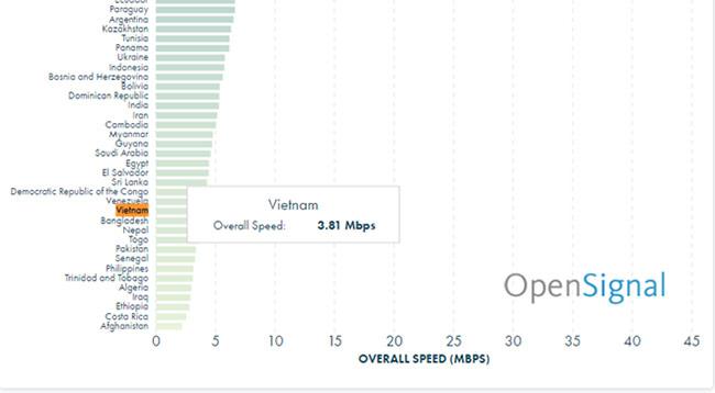 Tốc độ mạng di động ở Việt Nam thấp hơn hầu hết các nước trong khu vực. Ảnh: OpenSignal.