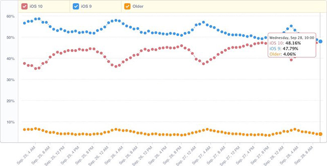 Thống kê tốc độ phát triển của các phiên bản iOS. Ảnh: Mixpanel.