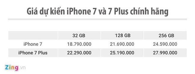 Giá iphone7, iphone7s