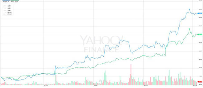 Giá cổ phiếu của AMD và Nvidia tăng trưởng mạnh mẽ trong năm 2016.
