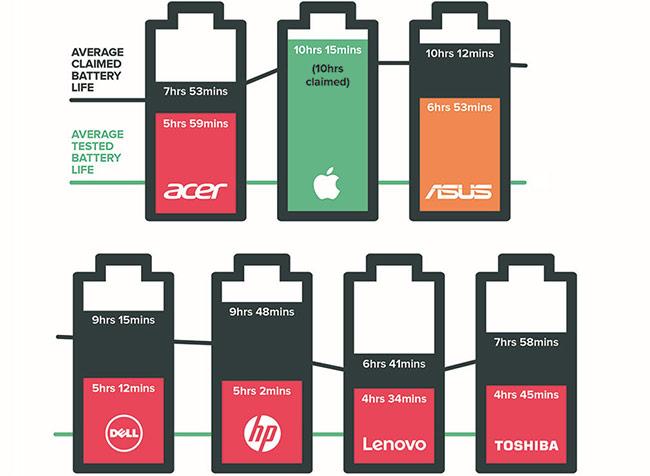 Thời lượng pin công bố và thời lượng thực tế (tính trung bình) trong bài thử nghiệm của Which với các hãng sản xuất laptop lớn. Đồ họa: Which.