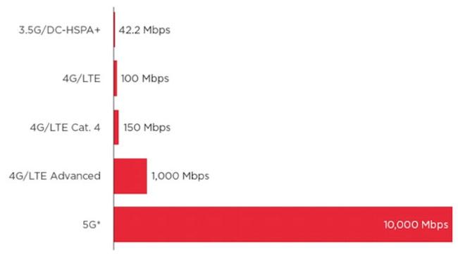 Bảng so sánh tốc độ 3G, 4G và 5G