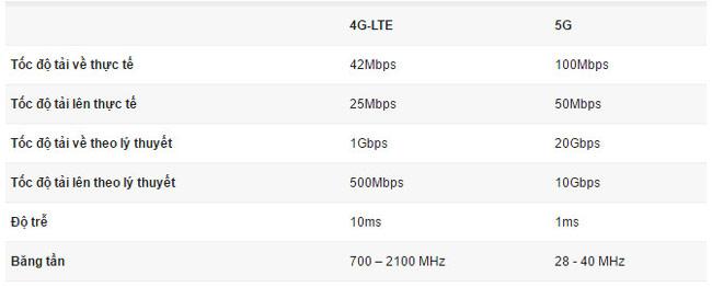 Sự khác nhau giữa 5G và 4G