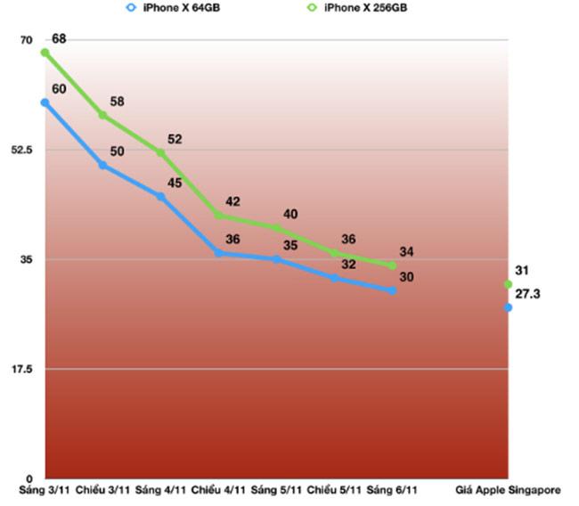 Giá iPhone X tụt dốc, chạm mức 30 triệu đồng