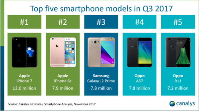 smartphone phổ biến nhất thế giới