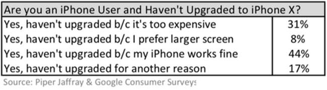 Vì sao iPhone X bán 'ế'