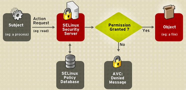 SELinux là gì? Cách vô hiệu hóa SELinux trên CentOS