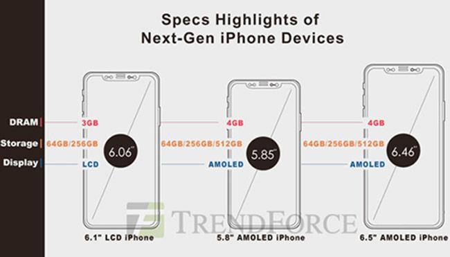 iPhone X2 sẽ có bộ nhớ 512 GB, giá rẻ hơn Galaxy Note9