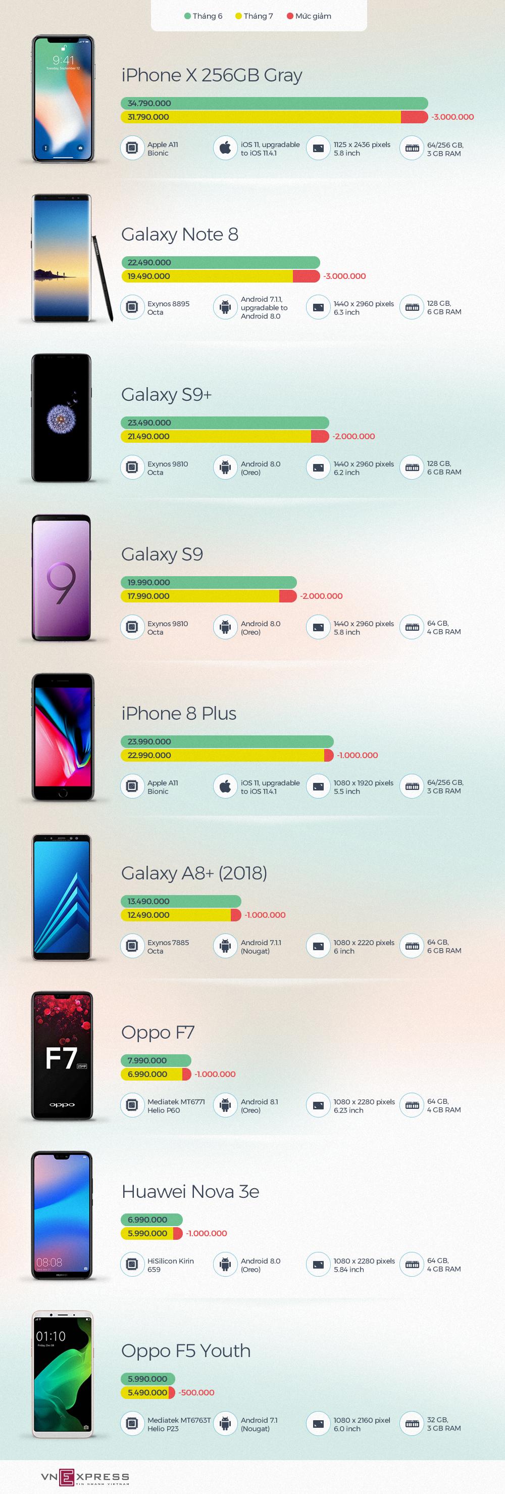 smartphone giảm giá đáng chú ý trong tháng 7