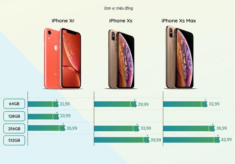 Giá chính hãng dự kiến của iPhone 2018 tại Việt Nam