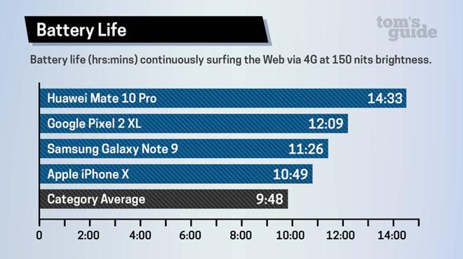 Những chiếc smartphone Android tốt nhất hiện nay có thời lượng sử dụng đâu đó 12-14 tiếng lướt web trong khi iPhone X khoảng dưới 11 tiếng