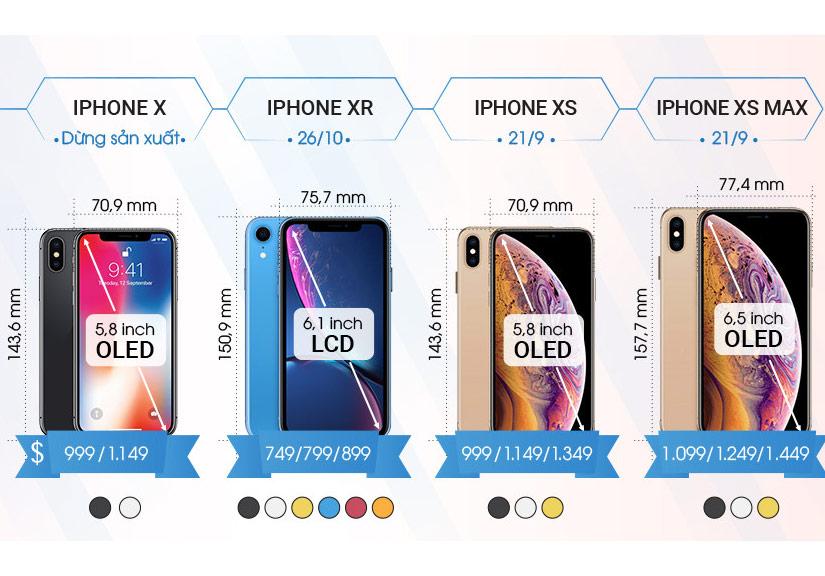 Khác biệt của iPhone Xs, Xs Max và Xr với iPhone X