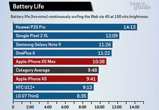 Thời gian dùng pin iPhone Xs Max thua Galaxy Note9