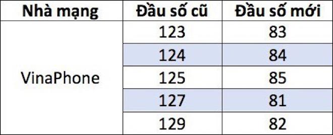 Danh sách các mã mạng thuê bao di động 11 số của VinaPhone sắp được thay đổi.