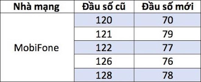 Danh sách các mã mạng thuê bao di động 11 số của MobiFone sắp được thay đổi.