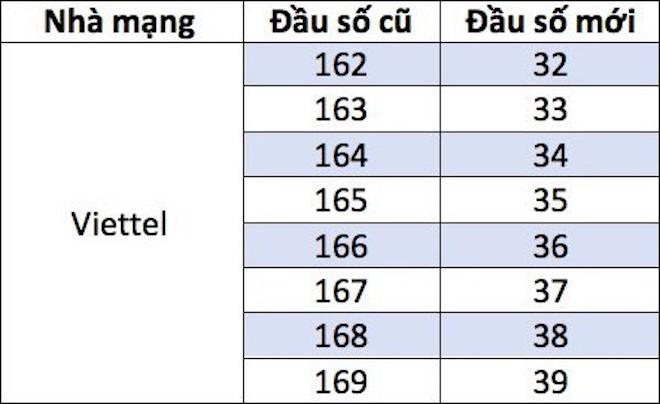Danh sách các mã mạng thuê bao di động 11 số của Viettel sắp được thay đổi.