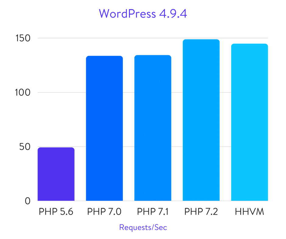 wordpress-php-56-70-71-72-benchmarks