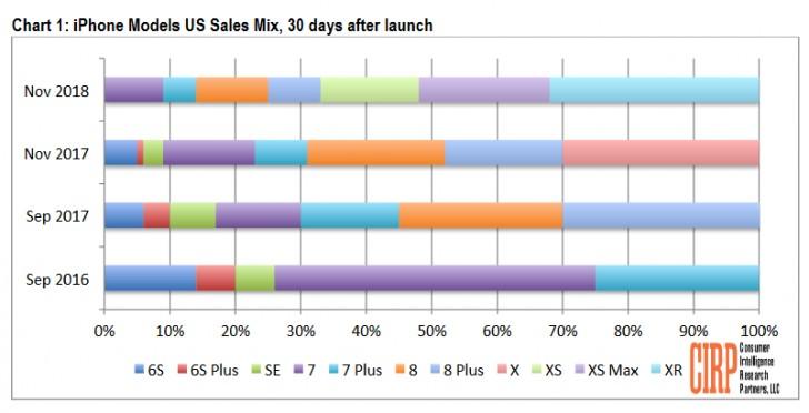 iPhone XR chiếm 32% doanh số iPhone trong tháng đầu tiên