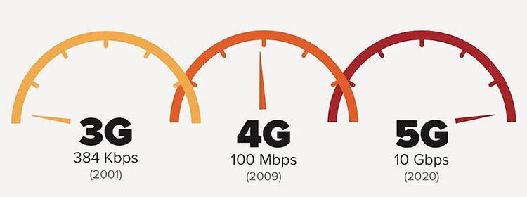 Mạng tốc độ siêu cao 5G
