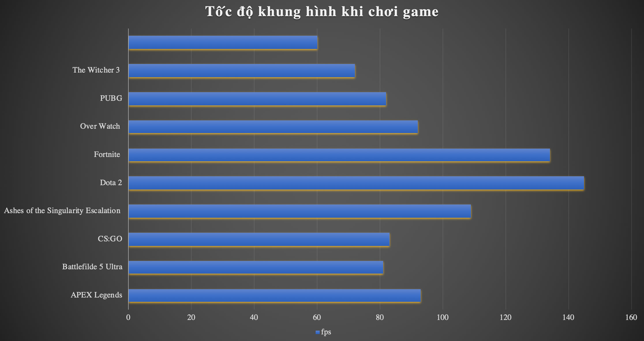 Tốc độ khung hình với các tựa game đình đám hiện nay