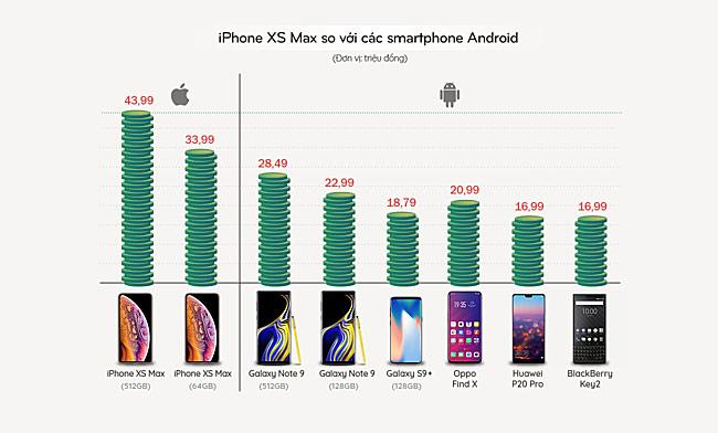 iPhone XS Max, XR ở Việt Nam hạ giá hàng triệu đồng