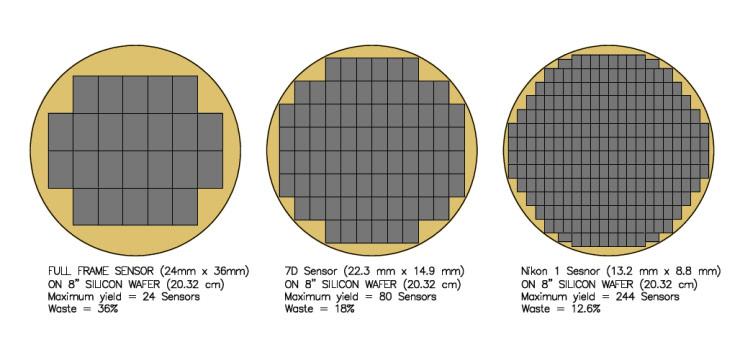 Quá trình tạo cảm biến hình ảnh từ một tấm wafer