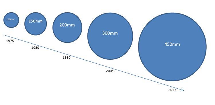 Kích thước của wafer qua từng thời kỳ