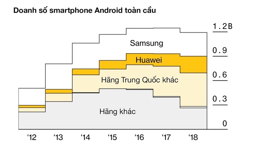 danh số smartphone Android toàn cầu