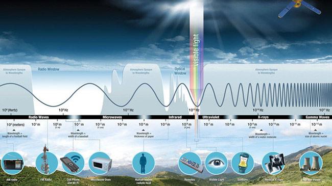 Phổ điện từ theo mô tả của NASA. Ảnh: NASA.