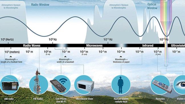 Sóng vô tuyến nằm bên trái phổ điện từ không có khả năng ion hóa phân tử. Ảnh: NASA.