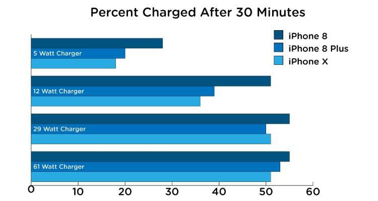 Với sạc nhanh, iPhone nạp đầy pin nhanh gần gấp đôi so với sạc tiêu chuẩn. Ảnh: Gizmodo.