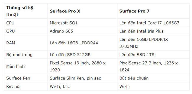 Tiếp theo là Surface Pro 7 có giá từ 749 USD