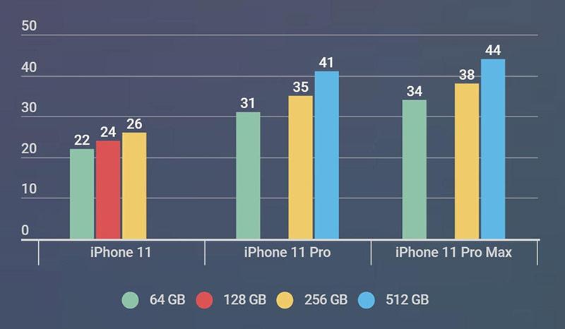 Giá bán dự kiến của bộ 3 iPhone 11 hàng chính hãng.