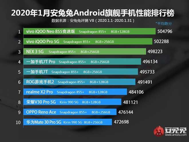 Xiaomi Mi 10 có điểm số hiệu năng AnTuTu lên đến 600.000 điểm? - Ảnh 2.