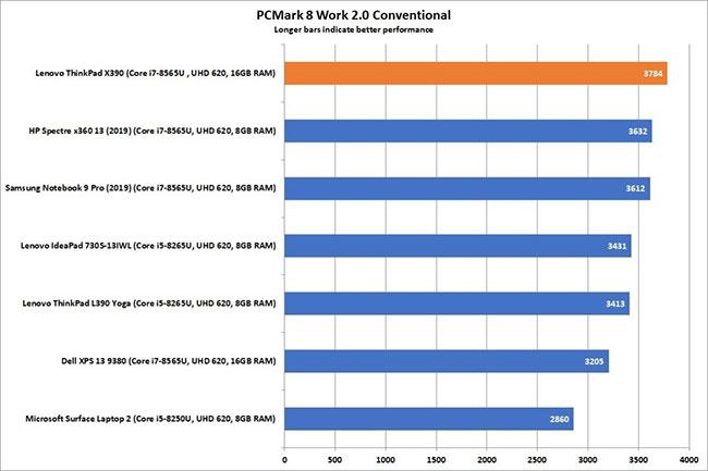 X390 đứng đầu trong bài kiểm tra Work 2.0 của PCMark 8