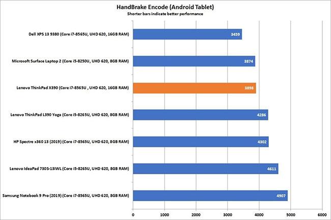 HandBrake là một điểm nổi bật khác cho ThinkPad X390