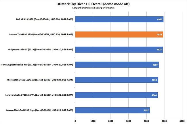 X390 đạt điểm số cao trong bài kiểm tra 3DMark Sky Diver 1.0
