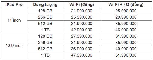 Giá dự kiến iPad Pro 2020 tại Việt Nam: Bản cao nhất 52 triệu đồng