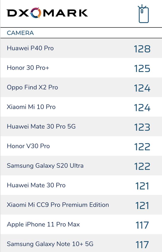 Chụp thử P40 Pro: Vẫn là chiếc điện thoại có camera ấn tượng, nhưng xin Huawei đừng làm giao diện chụp ảnh phức tạp thêm nữa! - Ảnh 2.