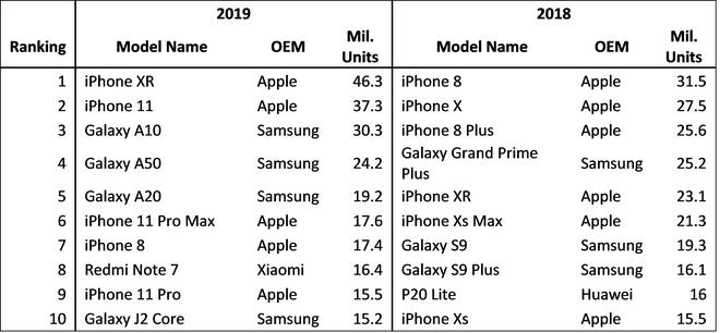 Đây là điểm khác biệt giúp cho iPhone SE mới có thể tránh được số phận của iPhone SE 2016 - Ảnh 3.