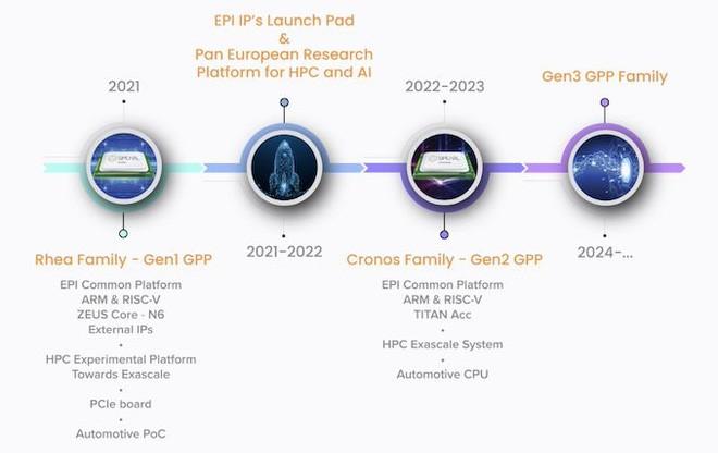 Intel và AMD sắp phải đối đầu với một đại địch thủ trên thị trường CPU - Ảnh 1.