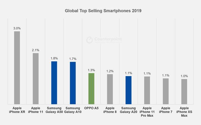 Lẽ ra iPhone SE 2020 đã xịn hơn rất nhiều, nhưng đây là lý do Apple không muốn làm vậy - Ảnh 1.