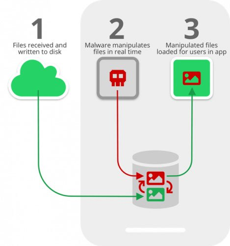 Cuộc tấn công này hoạt động bằng cách chặn quá trình ứng dụng nhắn tin lưu các file media